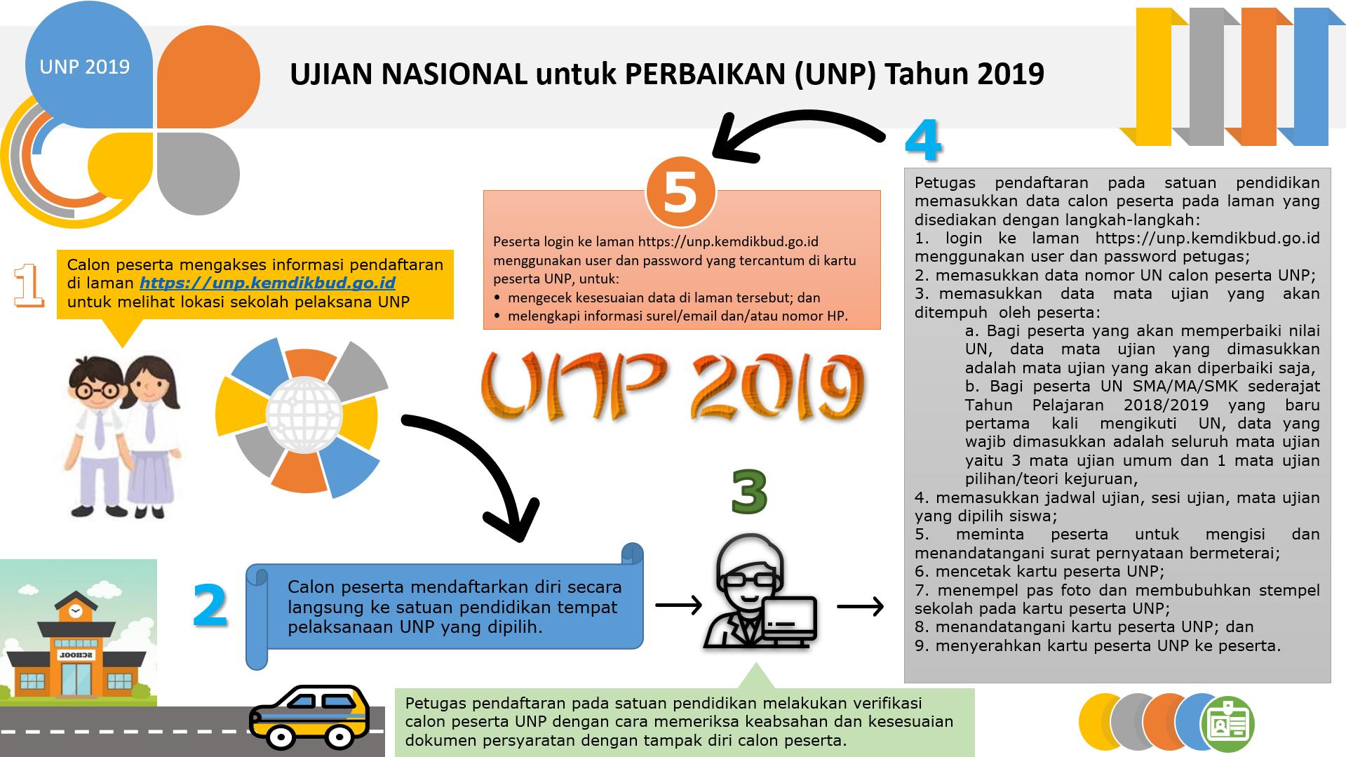 Ujian Nasional Untuk Perbaikan 2019